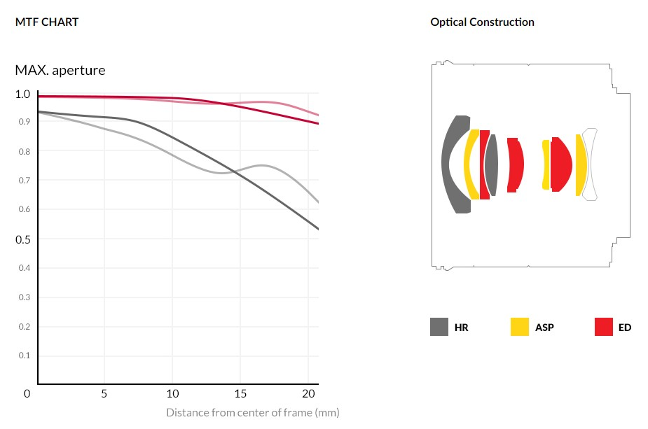 Samyang AF 14mm F2.8 RF Auto Focus Lens (for Canon RF) - MTF Chart & Optical Construction