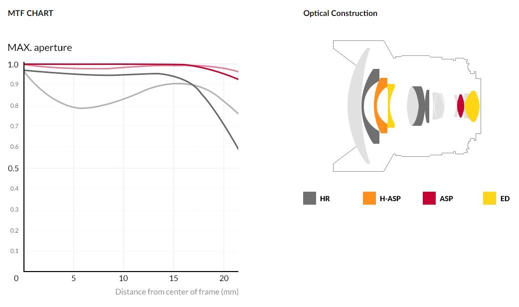 Samyang 森養 14mm F2.8 RF 鏡頭 (Canon EOS RF 接口) - MTF 圖表及鏡片結構