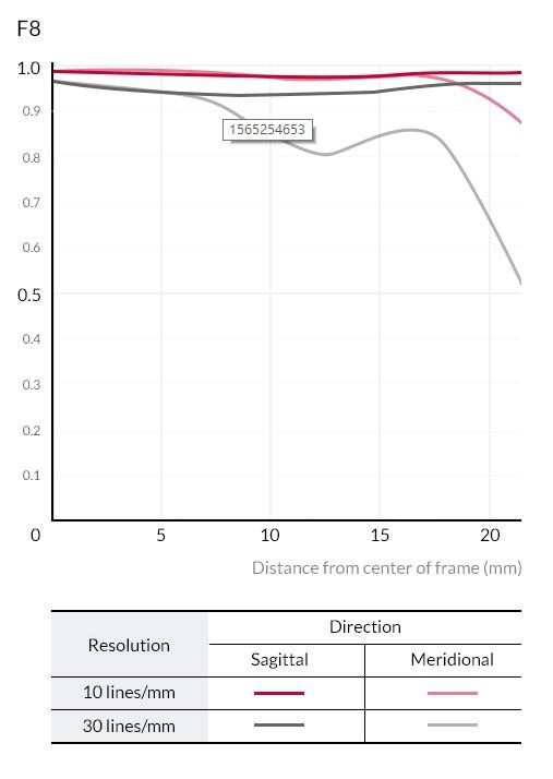 Samyang AF 14mm F2.8 F Lens (for Nikon F) - MTF Chart