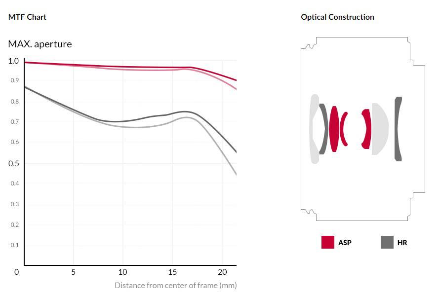 Samyang AF 24mm F2.8 FE Lens (for Sony E-mount) - MTF Chart & Optical Construction