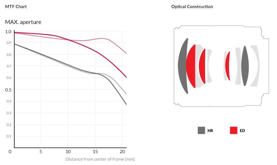 Samyang AF 75mm F1.8 FE Lens (for Sony E) - MTF Chart & Optical Construction
