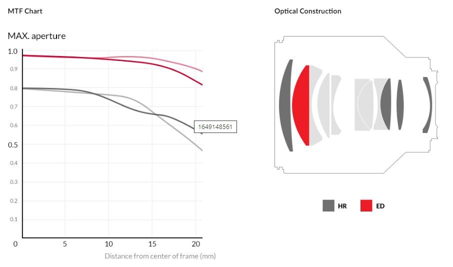 Samyang AF 85mm F1.4 RF Lens (for Canon RF) - MTF Chart & Optical Construction